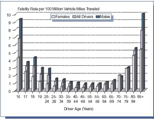 Figure 1: Driver Fatality Rates by Age and Sex, 1996